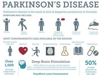 Parkinson's Disease graphic