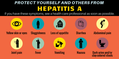 Hepatitis A Symptom List