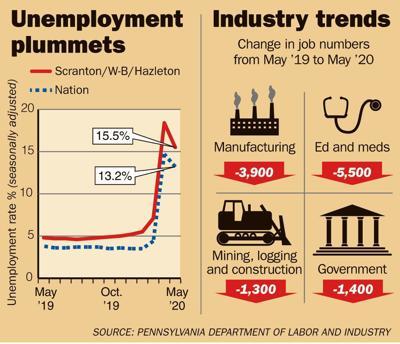 cv070120unemployment