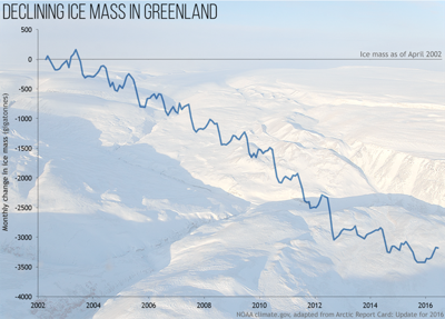 Arctic ice declining