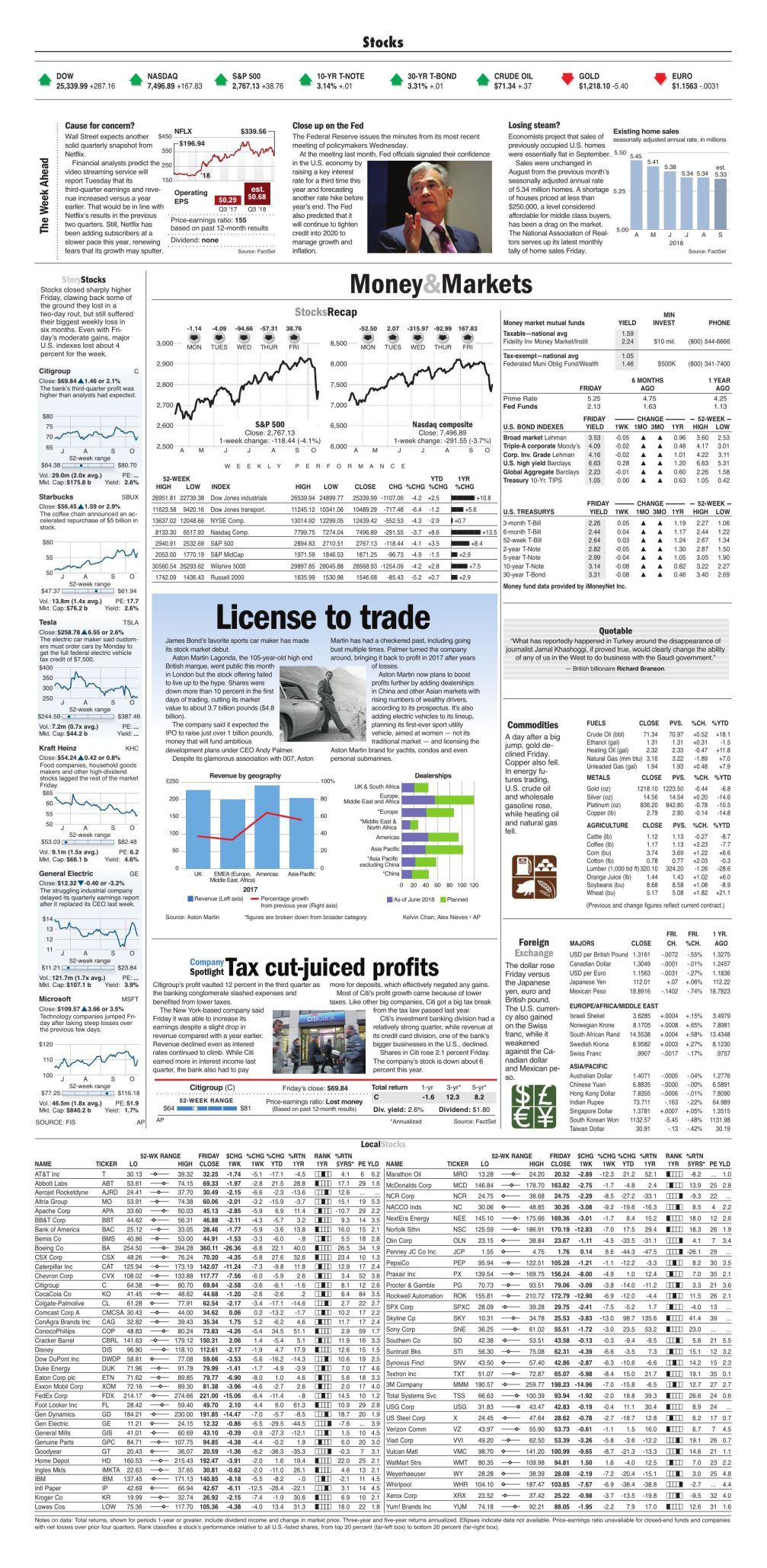 Stock Page October 14 2018 Business Finance Citizentribune