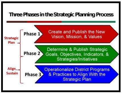 SUSD Strategic Plan