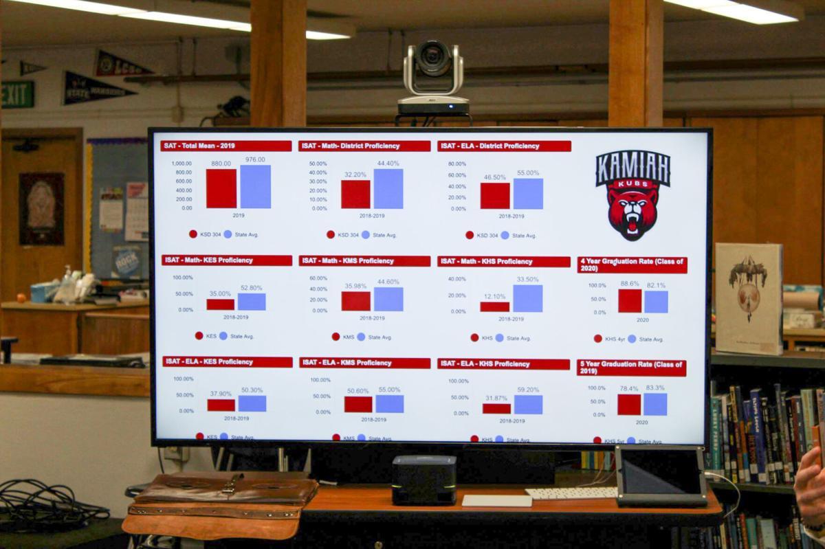 Kamiah data dashboard photo