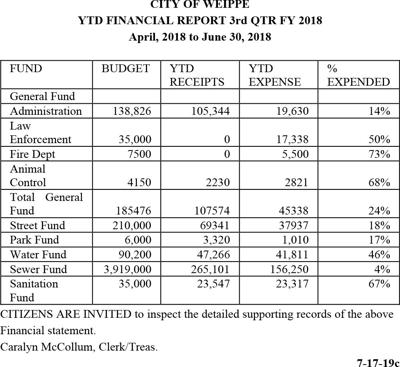 City of Weippe 3rd Qtr Report