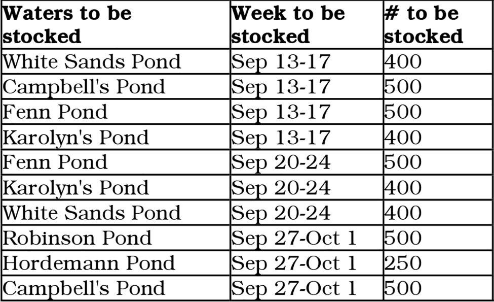 F&G--Clearwater Region waters to be stocked this September Chart