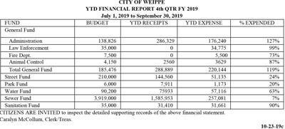 CITY OF WEIPPE YTD FINANCIAL REPORT FOURTH QTR FY 2019