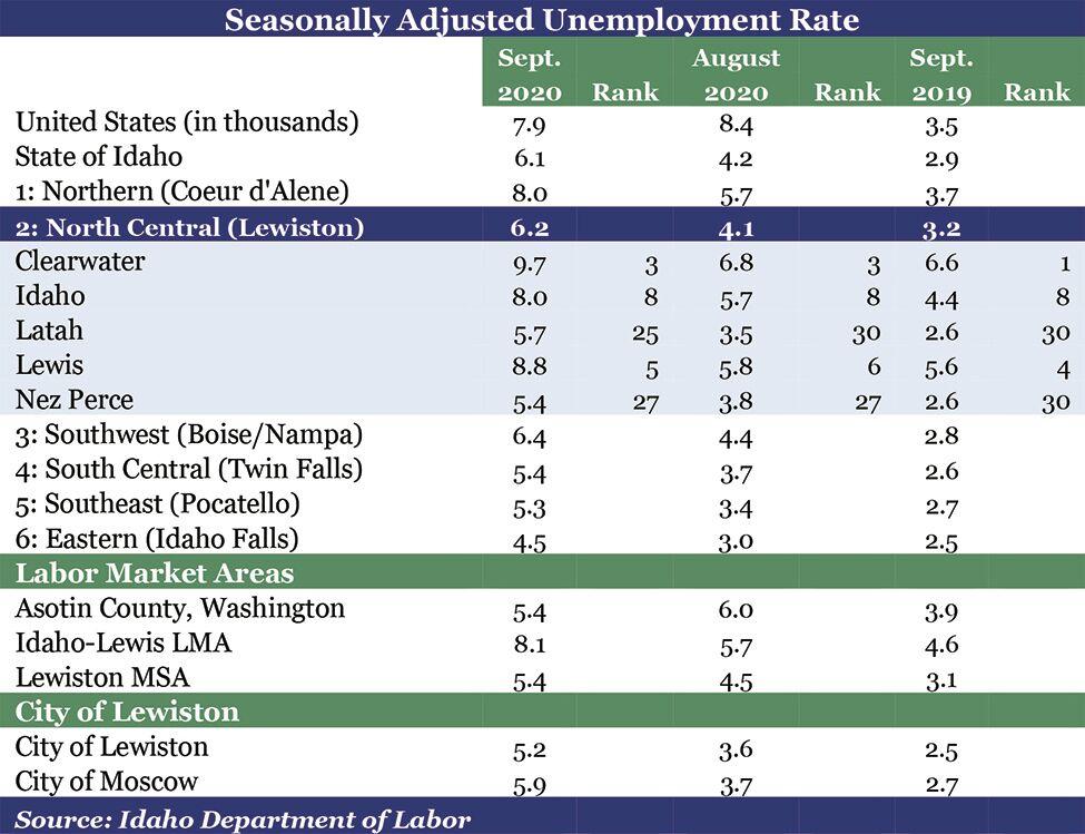Unemployment chart 1