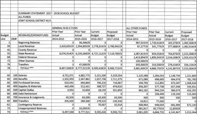 Joint School District 171 All Funds Summary Statement, 2017