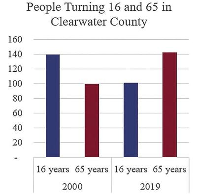 Clearwater County Unemployment 05-12-21