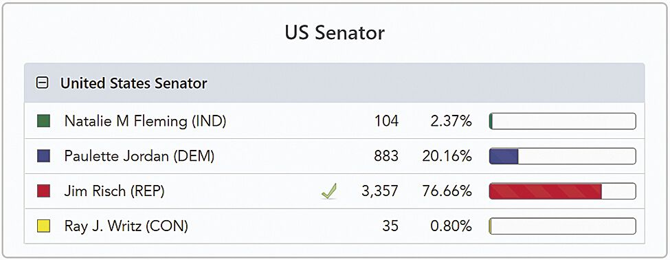 ID Election--2 US Senator