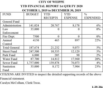 CITY OF WEIPPE  YTD FINANCIAL REPORT 1st QTR FY 2020