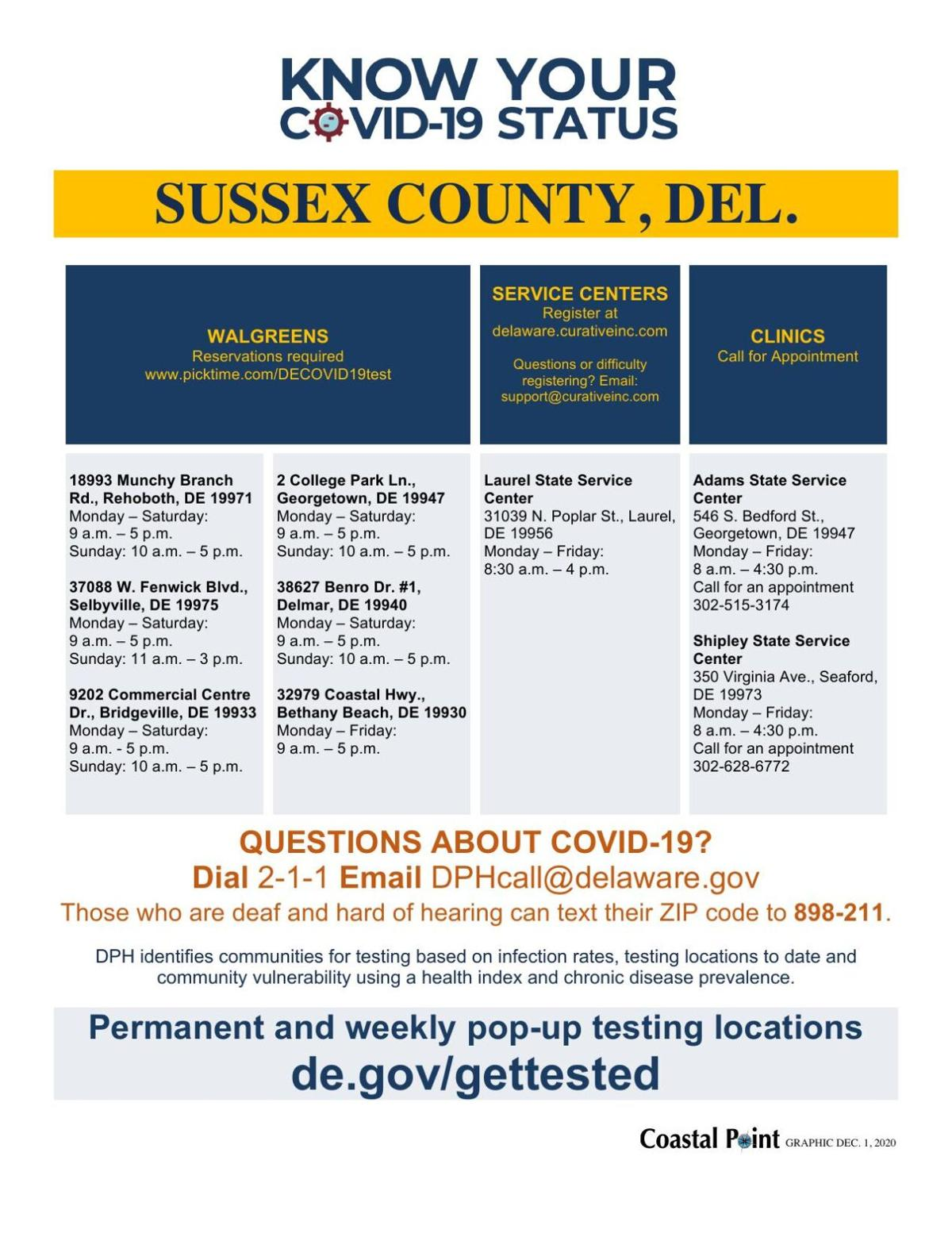 Sussex County COVID permanent testing sites, Dec. 1