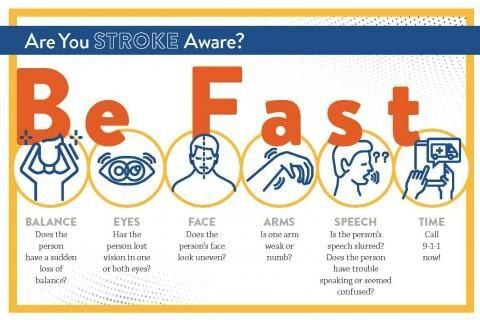 BE FAST mnemonic for stroke