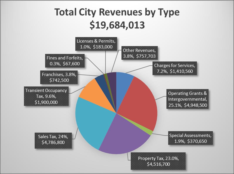 City Revenue