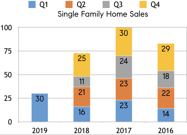 First quarter home sales