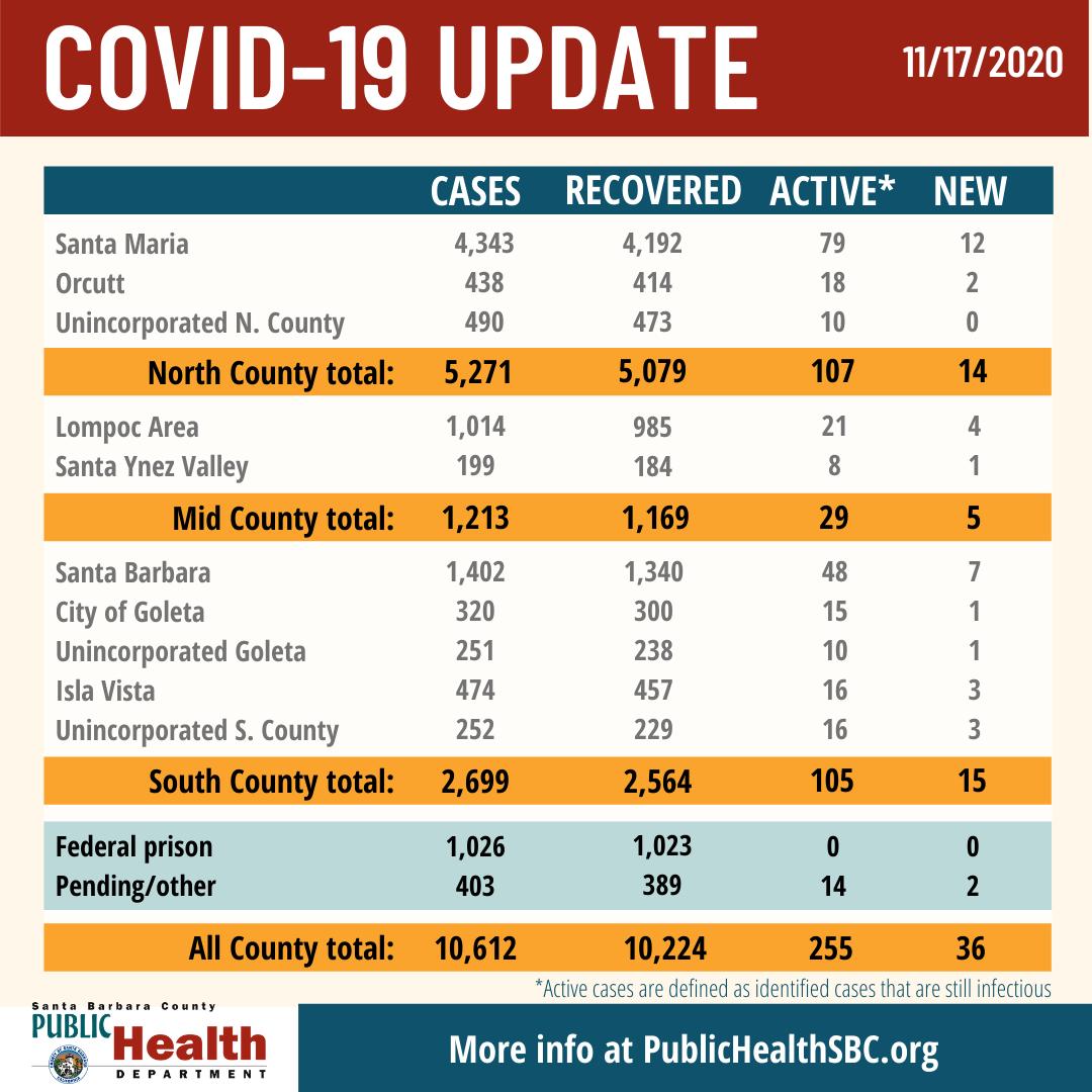 Covid-19 update 11/17/2020