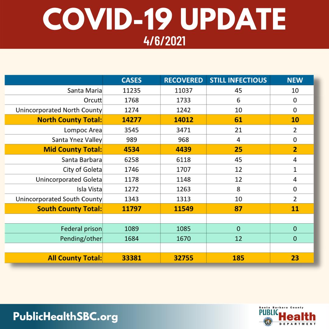 Covid-19 Update 4/7/21