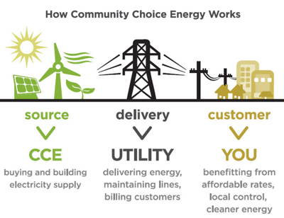 Community Choice Energy