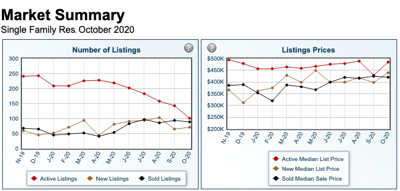 Real estate graphs