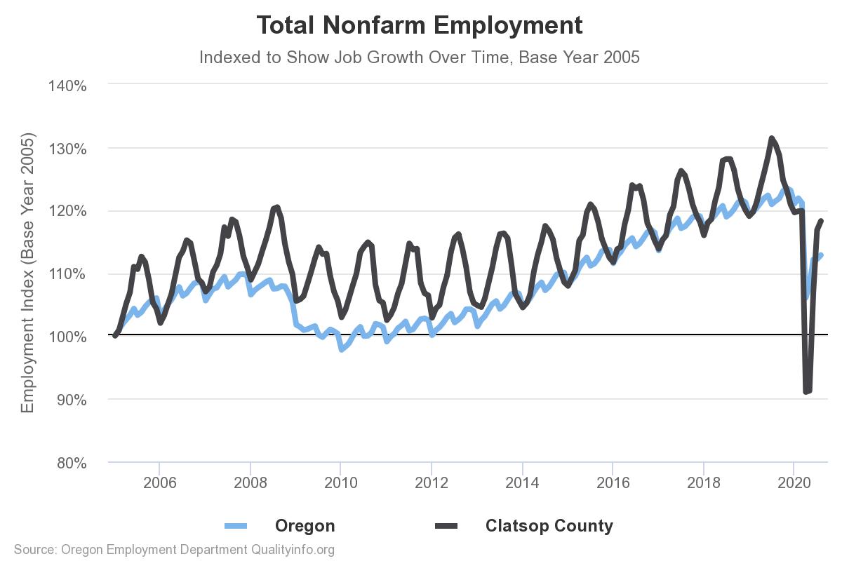 Employment chart.png