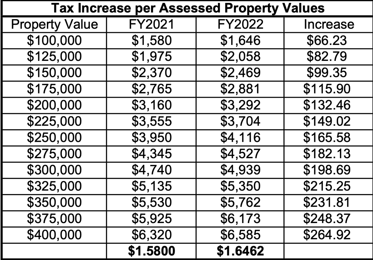CSD's FY22 Tax increase per assessed property