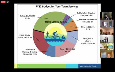 Colchester FY22 budget proposal