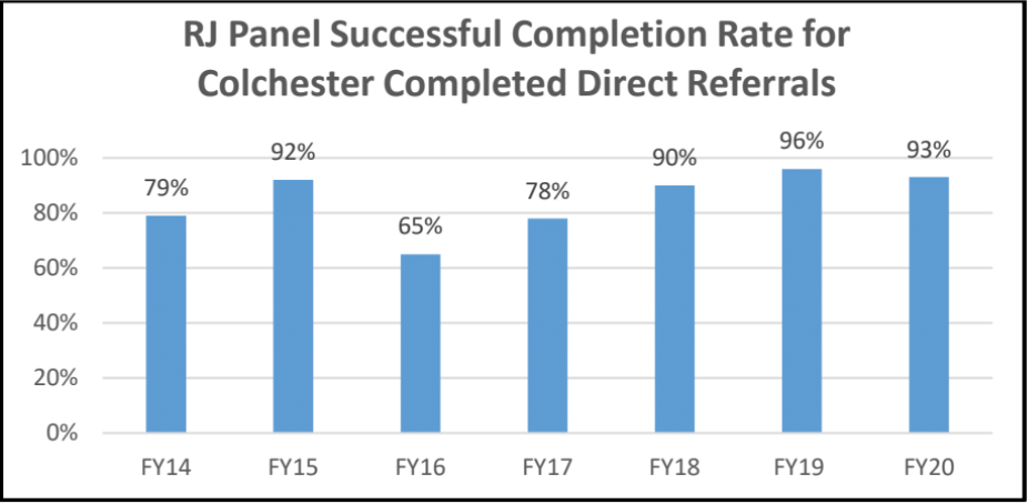 ECJC and CPD success rates