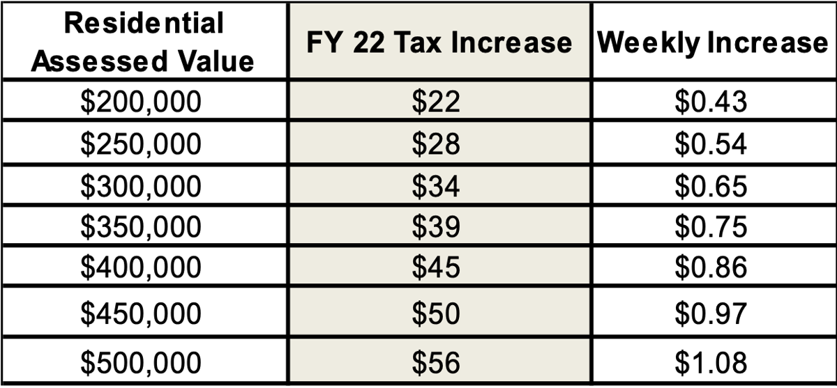 Colchester FY22 Tax increase