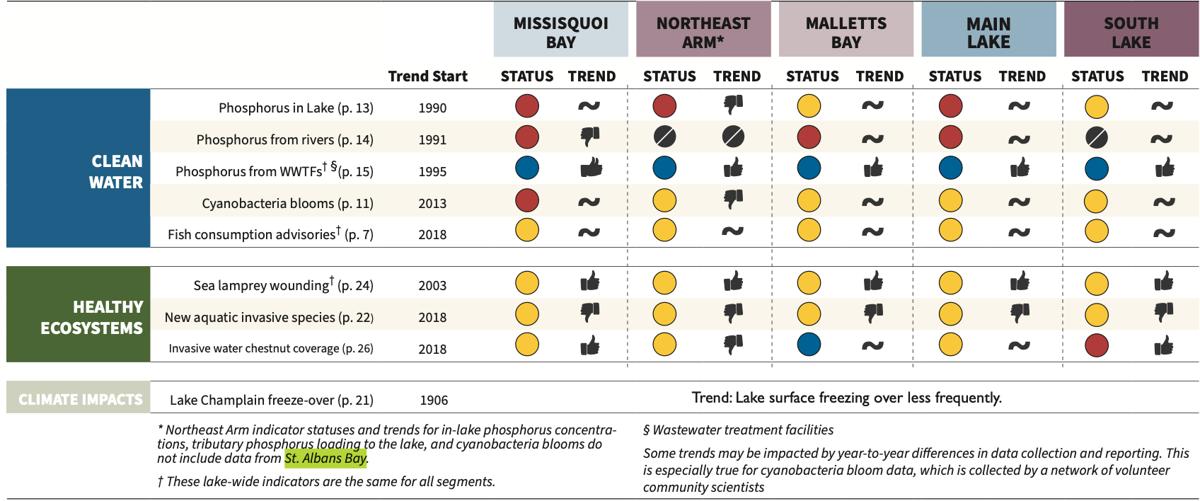 2021 Lake Champlain State of the Lake and Ecosystem Indicators Report
