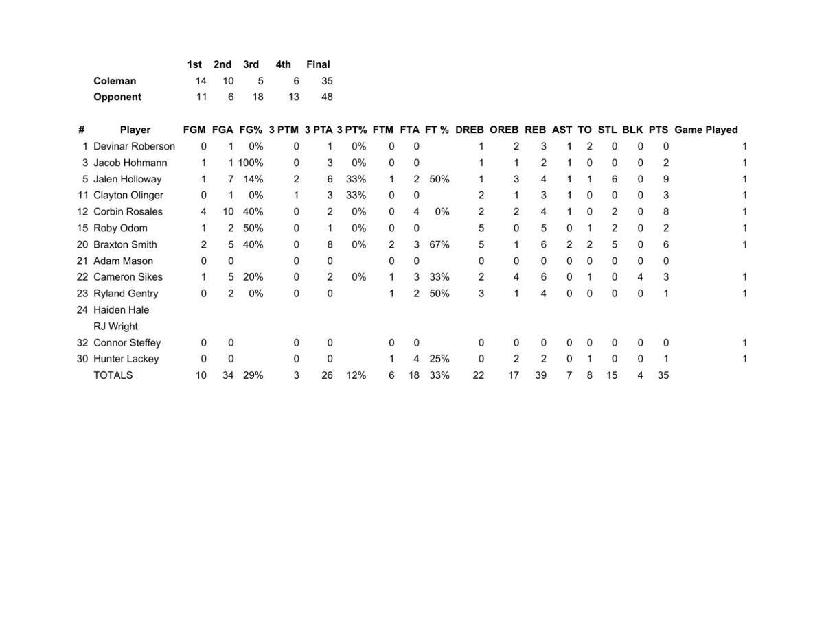 2020-2021 Bluecat Basketball Statistics - Eldorado