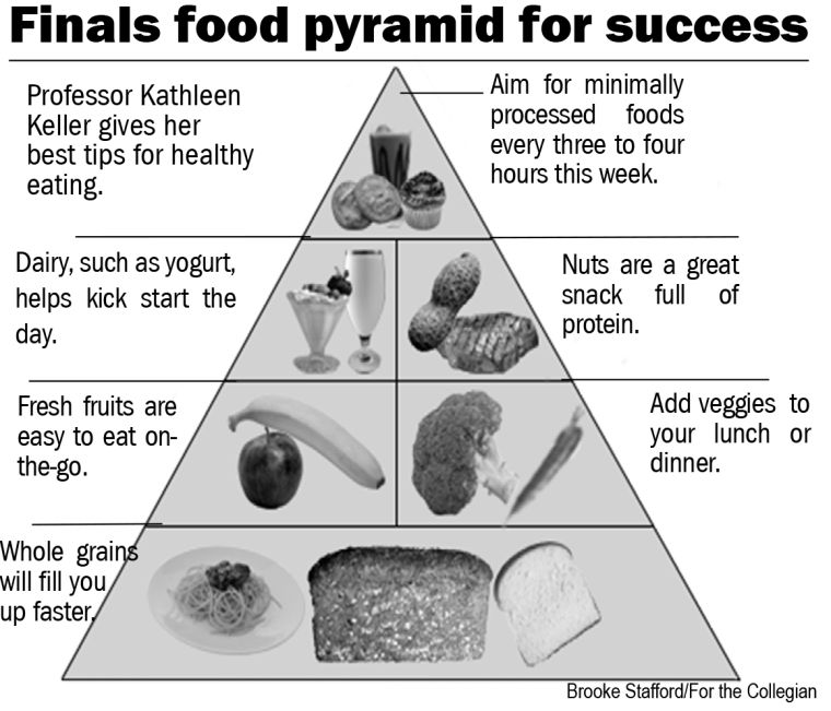 finals food pyramid graphic