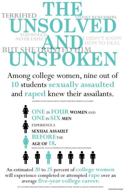 April brings local and national efforts for sexual violence awareness