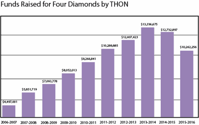 Funds raised by THON