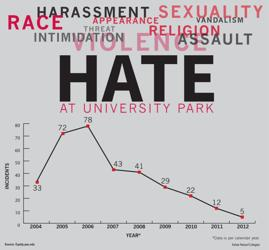 Hate Crimes Graph