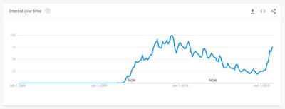 Minecraft Google Trends