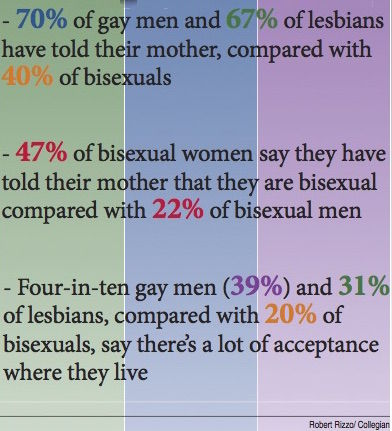 How common is bisexuality in males