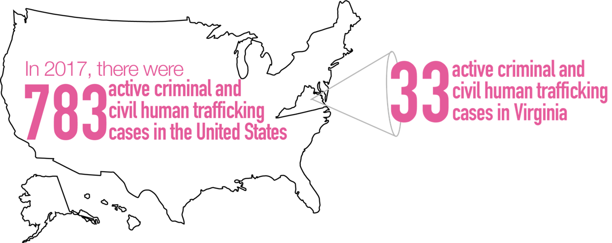 "Graphic for ""How sex trafficking impacts NRV/Blacksburg"""