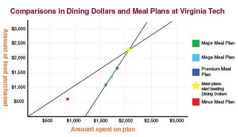 cracking the virginia tech dining plan code news