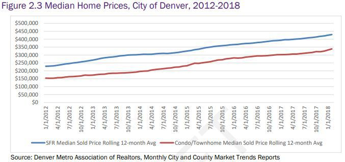 Denver home prices 2012-2018