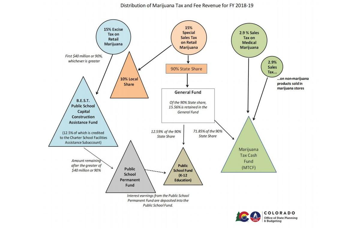 This chart from the Colorado Office of State Planning and Budgeting shows distribution of marijuana tax and fee revenue for fiscal 2018-19.