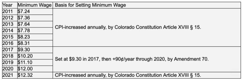 Colorado minimum wage history