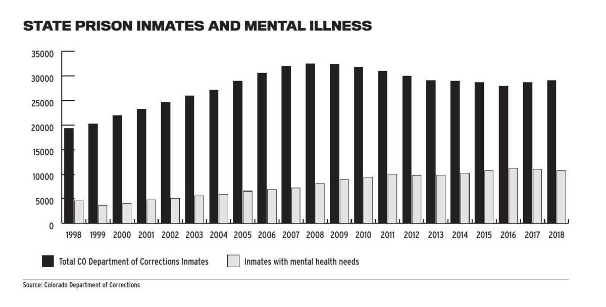 State Prison Inmates and Mental Illness