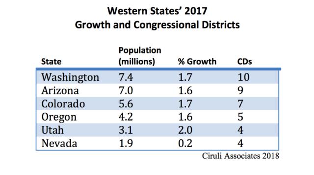 CIRULI: A new congressional seat for Colorado in 2020?
