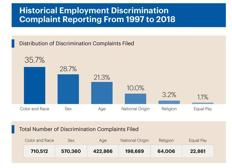Discrimination claims