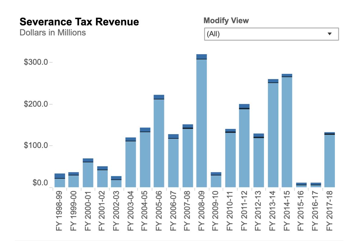 Severance tax graph