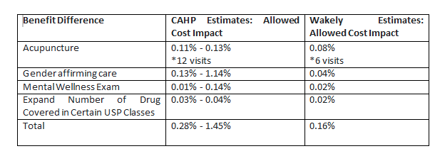 CAHP plan estimates