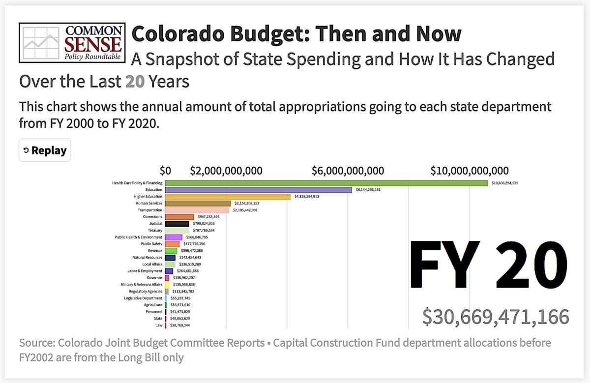 Colorado state budget