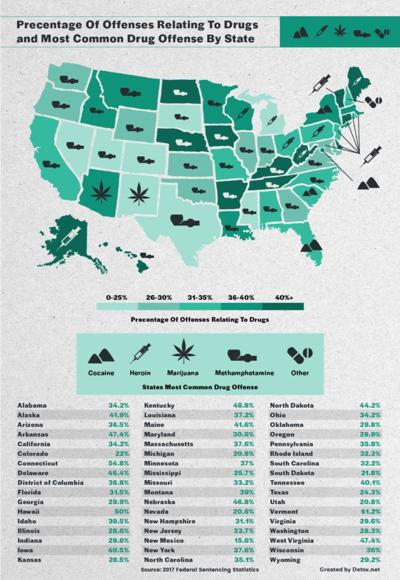 Methamphetamines outpace all other drug arrests in Colorado, most other states