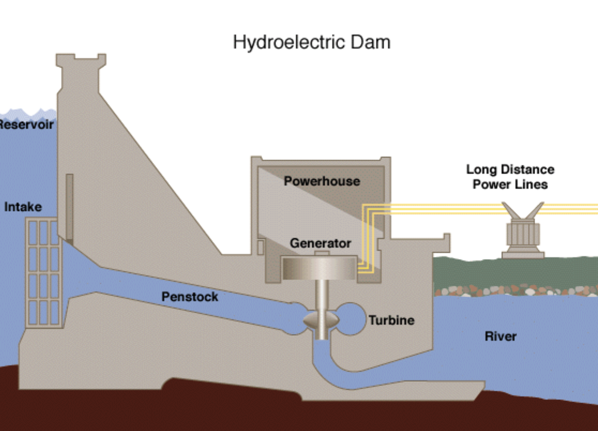 how hydro works