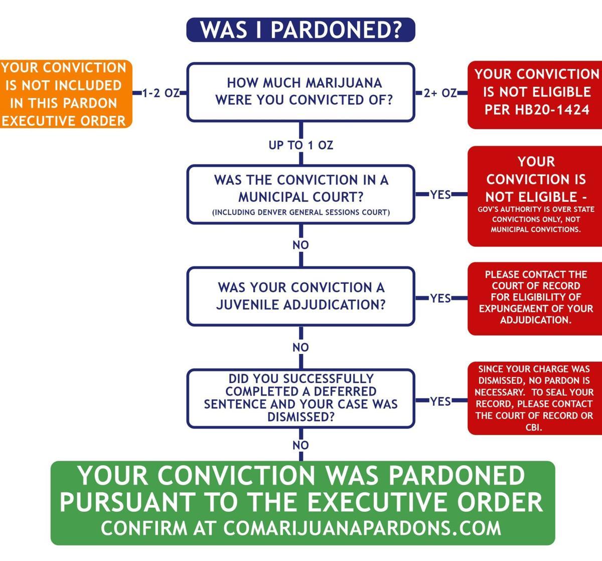 Marijuana pardons infographic